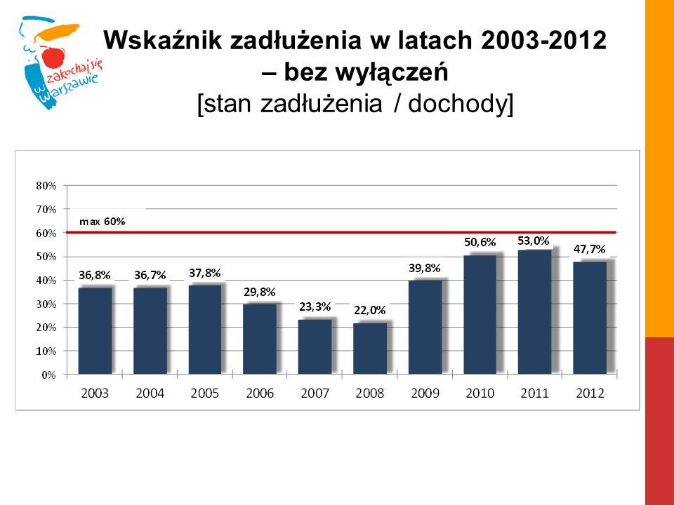 Wskaźnik zadłużenia w latach 2003-2012 – bez wyłączeń [stan zadłużenia / dochody]
